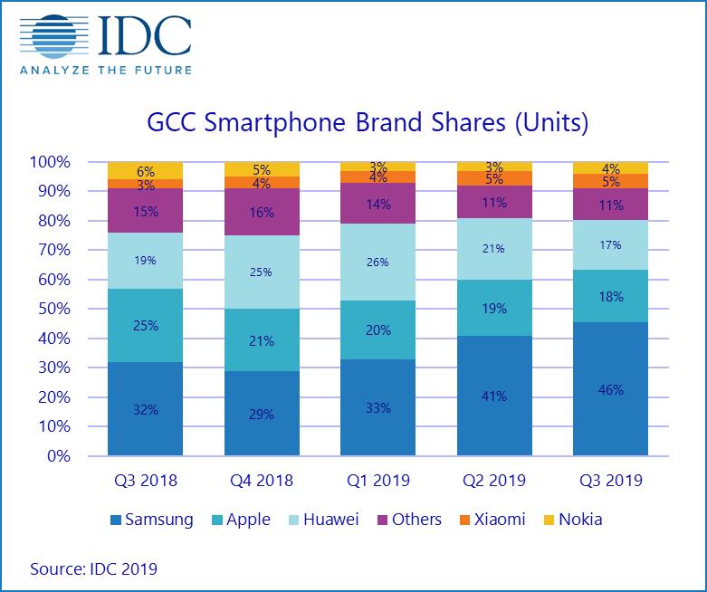 GCC Smartphone Market