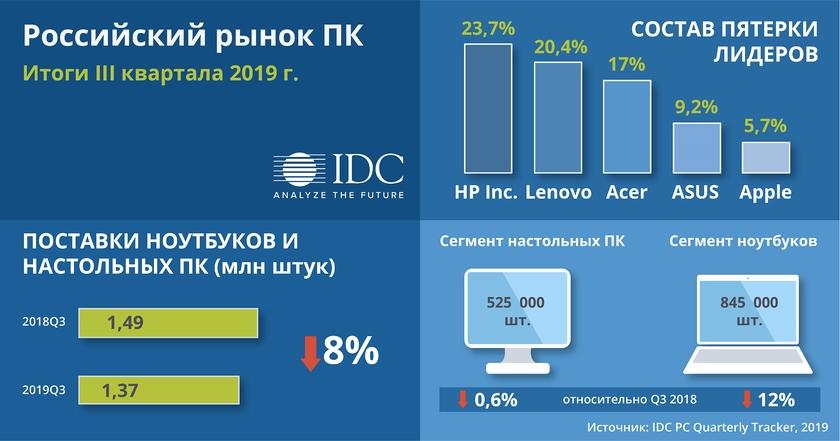 Russia PC Market