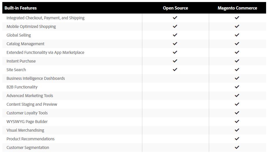 Magento Commerce Enterprise Edition