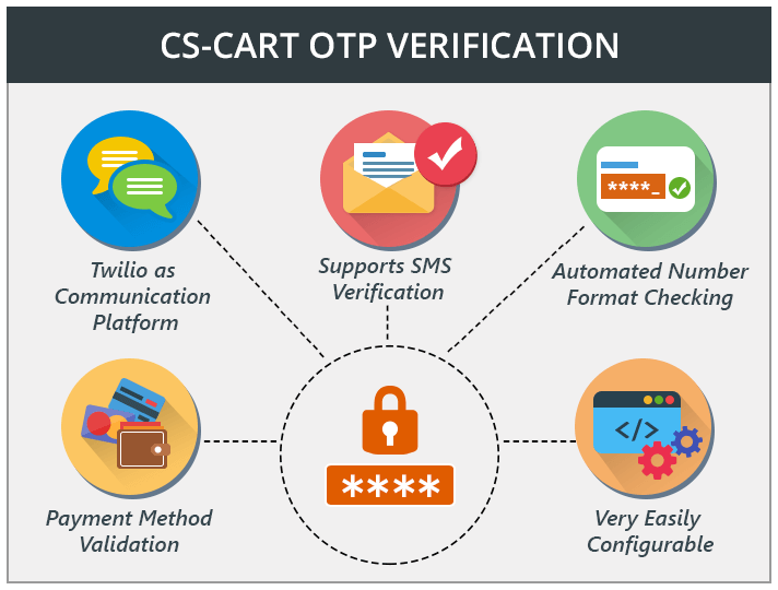 CS-Cart OTP Verification