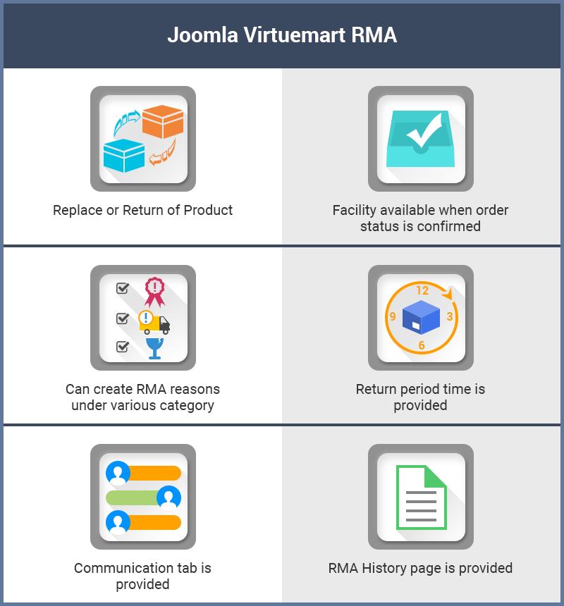 Joomla Virtuemart RMA