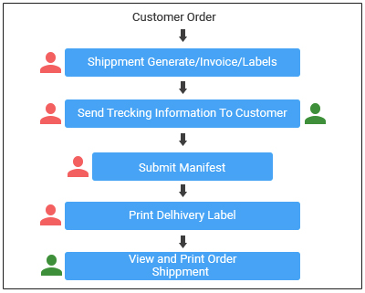 Process Flow for Seller