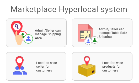 Marketplace Hyperlocal