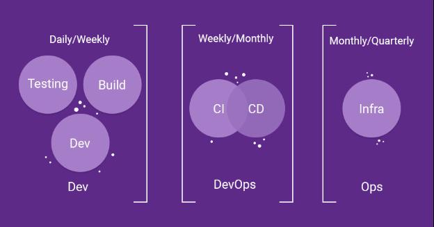 Magento 2 DevOps CI/CD Docker Integration
