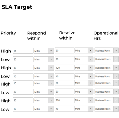 Manage SLA Policies