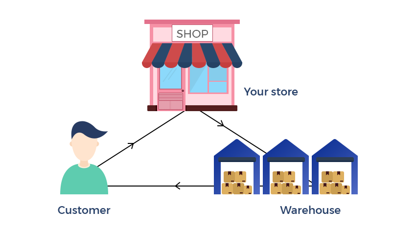 Importance of MSI or Multi-Warehousing Systems in E-Commerce