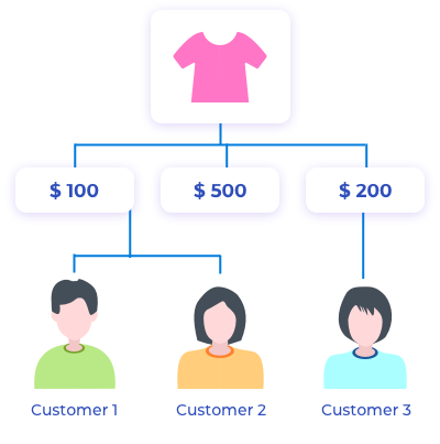 Why Custom Price Rules Required?