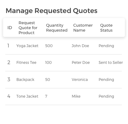 Send Quote Request to Sellers