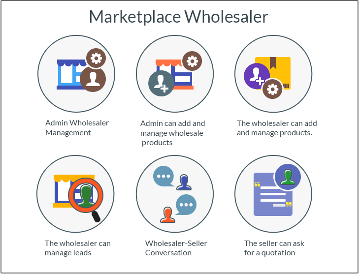 Opencart Marketplace Wholesale